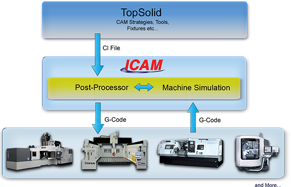 Cam_systems_TopSolid_22