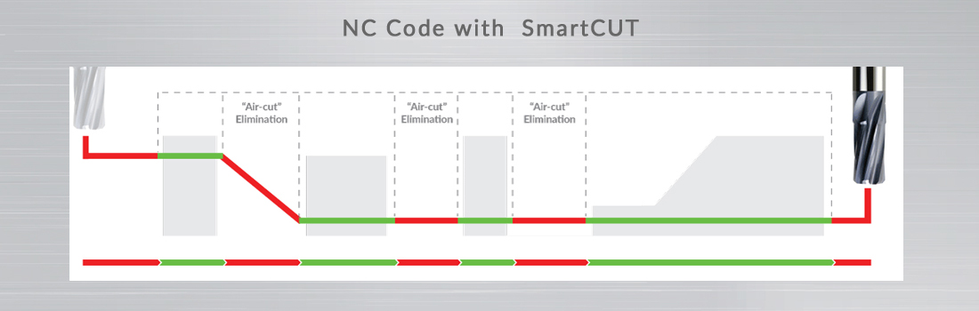 SmartCUT_with